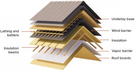 Geïsoleerde houten huizen: tips om warmteverlies te verminderen